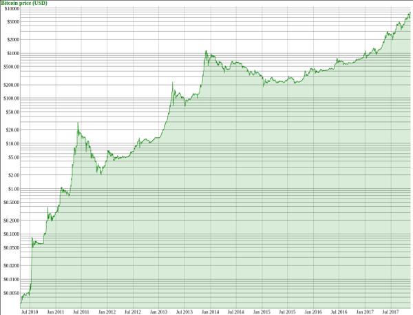 bitcoin.zorinaq.com